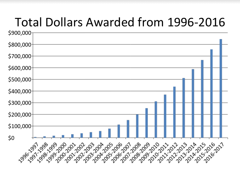 chart-1996-2016-total-dollars-awarded