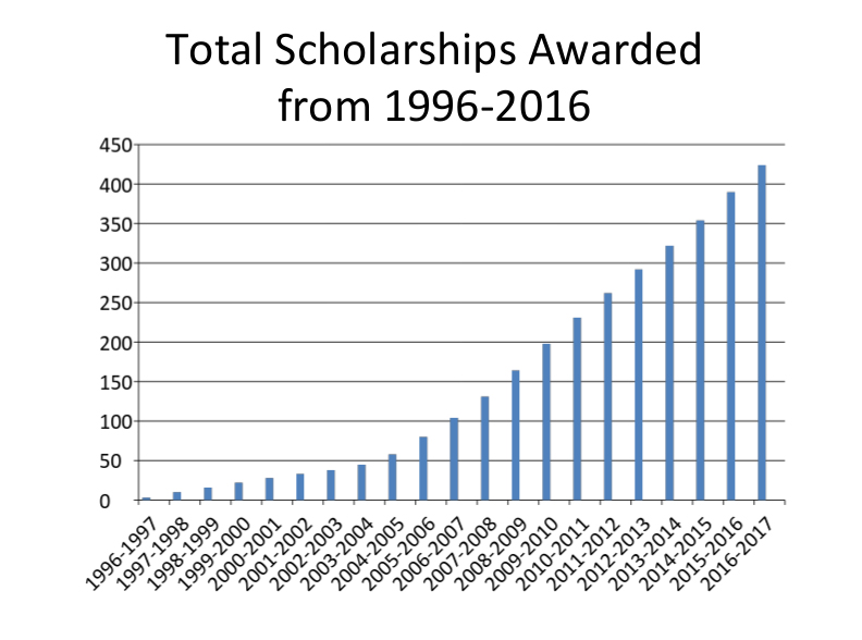 chart-1996-2016-total-scholarship-awarded