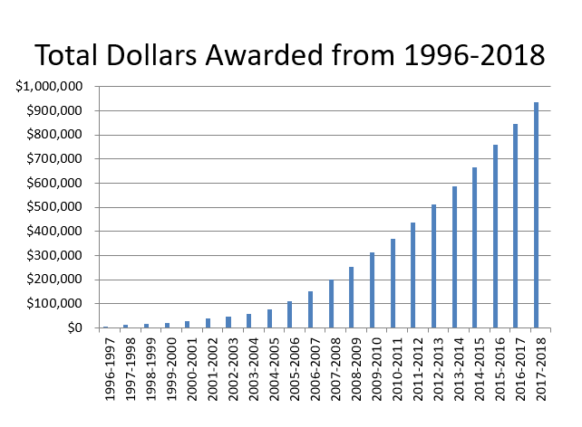 Total Dollars Awarded from 1996-2018