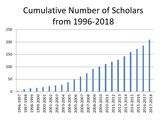 Cumulative Number of Scholars from 1996-2018