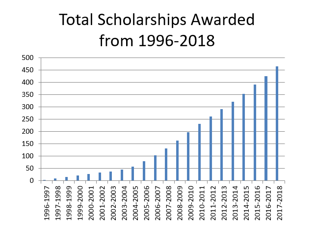 Total Scholarships Awarded from 1996-2018