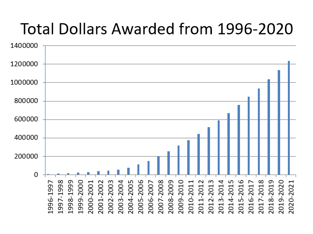 Total Scholarships Awarded from 1996-2020