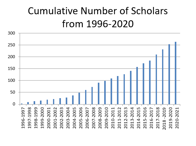 Cumulative Number of Scholars from 1996-2020
